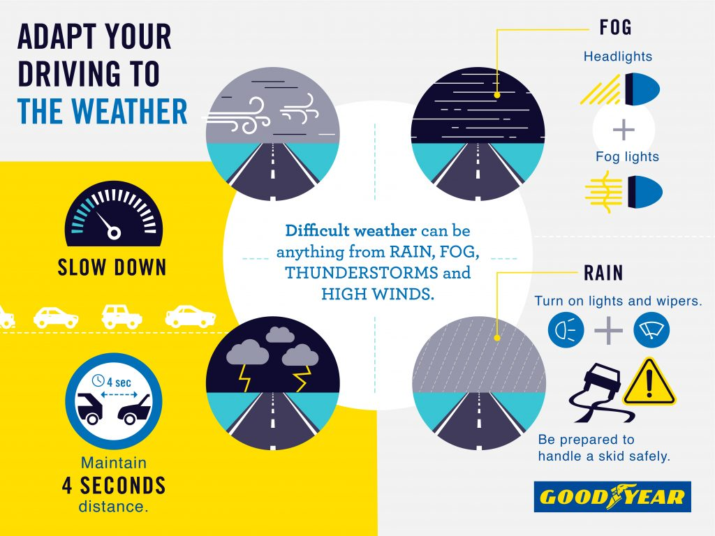 Weather tips for drivers