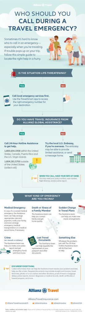 Allianz Travel Insurance infographic