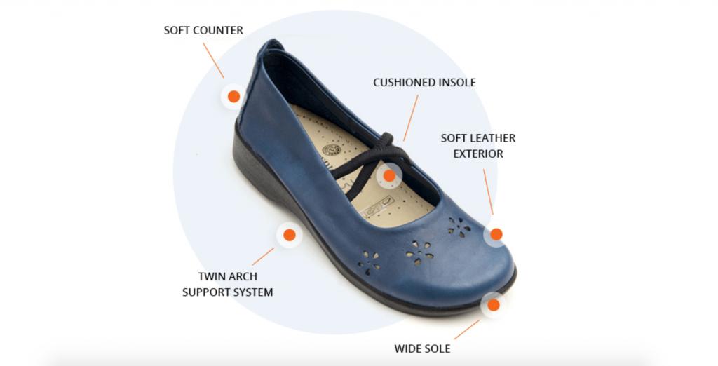 Arcopedico flower shoe diagram