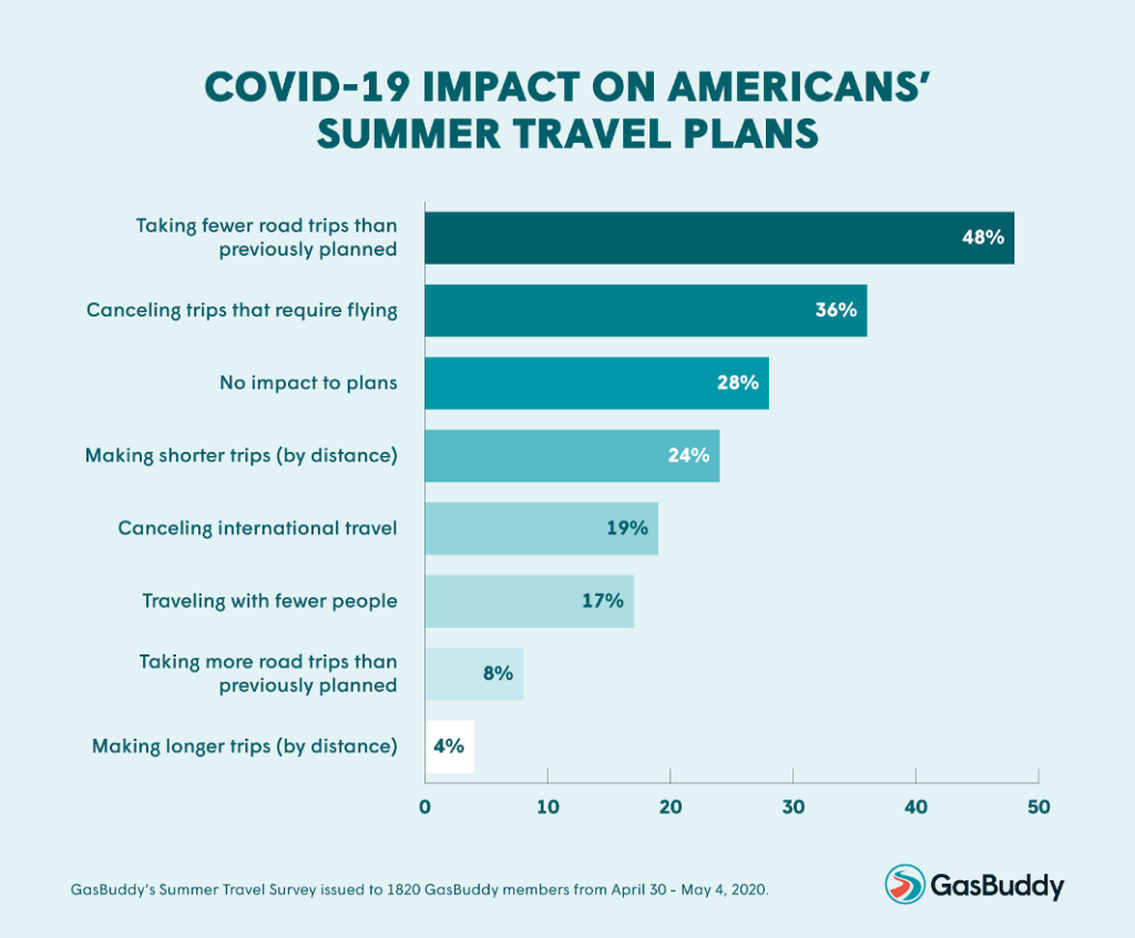 GasBuddy survey of Americans intention to travel summer 2020.
