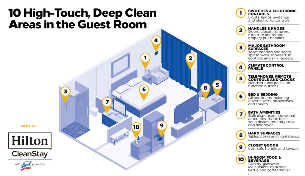 Hilton CleanStay infographic on hotel room deep cleaning zones