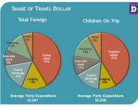 How family travelers spend money abroad; data courtesy D.K. Shifflet & Associates