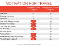 What motivates families to travel internationally; data courtesy MMGY Global